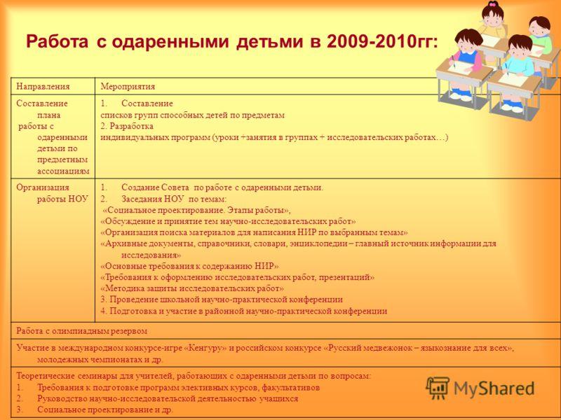 Работа с одаренными детьми в 2009-2010гг: НаправленияМероприятия Составление плана работы с одаренными детьми по предметным ассоциациям 1.Составление списков групп способных детей по предметам 2. Разработка индивидуальных программ (уроки +занятия в г