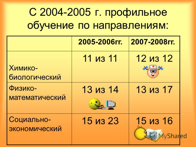 С 2004-2005 г. профильное обучение по направлениям: 2005-2006гг.2007-2008гг. Химико- биологический 11 из 1112 из 12 Физико- математический 13 из 1413 из 17 Социально- экономический 15 из 2315 из 16