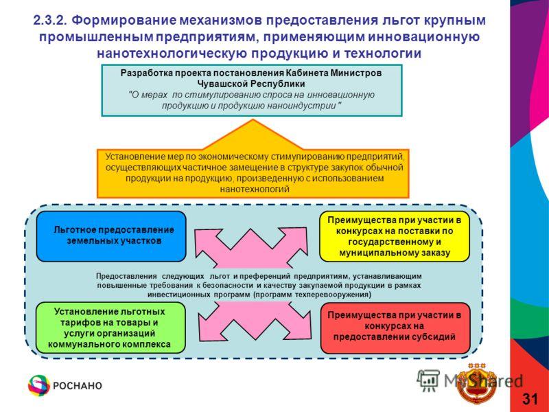 31 Установление мер по экономическому стимулированию предприятий, осуществляющих частичное замещение в структуре закупок обычной продукции на продукцию, произведенную с использованием нанотехнологий Разработка проекта постановления Кабинета Министров