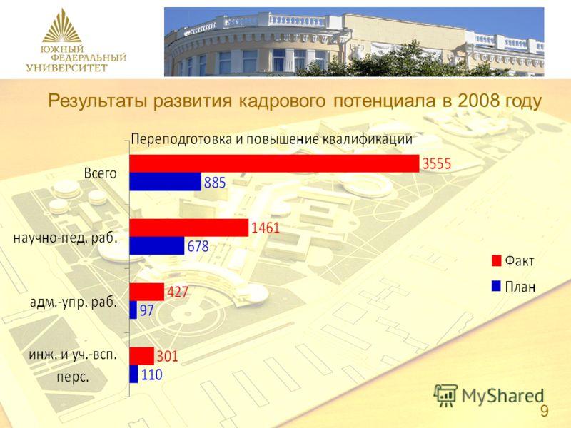 Результаты развития кадрового потенциала в 2008 году 9