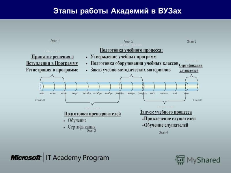 Этапы работы Академий в ВУЗах