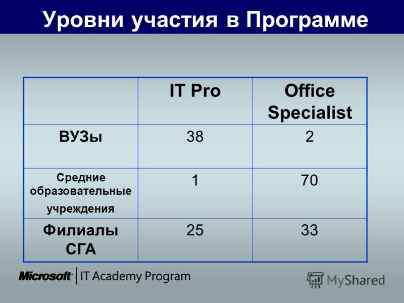 Уровни участия в Программе IT ProOffice Specialist ВУЗы382 Средние образовательные учреждения 170 Филиалы СГА 2533