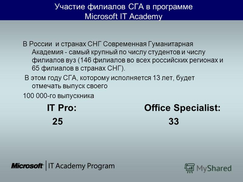 Участие филиалов СГА в программе Microsoft IT Academy В России и странах СНГ Современная Гуманитарная Академия - самый крупный по числу студентов и числу филиалов вуз (146 филиалов во всех российских регионах и 65 филиалов в странах СНГ). В этом году