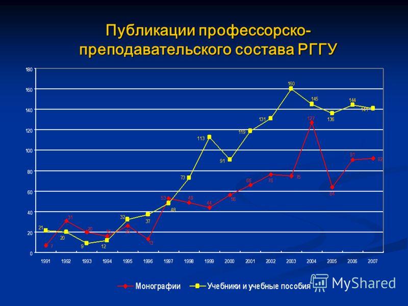 Публикации профессорско- преподавательского состава РГГУ