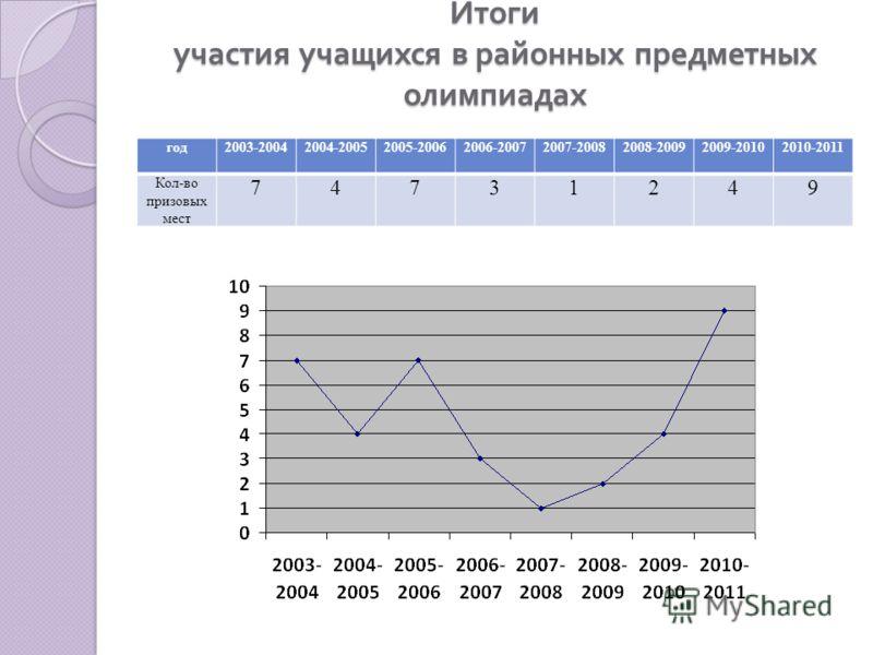 Итоги участия учащихся в районных предметных олимпиадах год2003-20042004-20052005-20062006-20072007-20082008-20092009-20102010-2011 Кол-во призовых мест 74731249