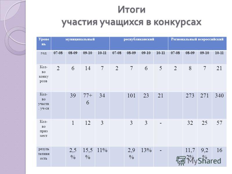 Итоги участия учащихся в конкурсах Урове нь муниципальныйреспубликанскийРегиональный всероссийский год07-0808-0909-1010-1107-0808-0909-1010-1107-0808-0909-1010-11 Кол- во конку рсов 26147276528721 Кол- во участв. уч-ся 3977+ 6 341012321273271340 Кол-