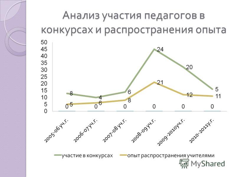 Анализ участия педагогов в конкурсах и распространения опыта
