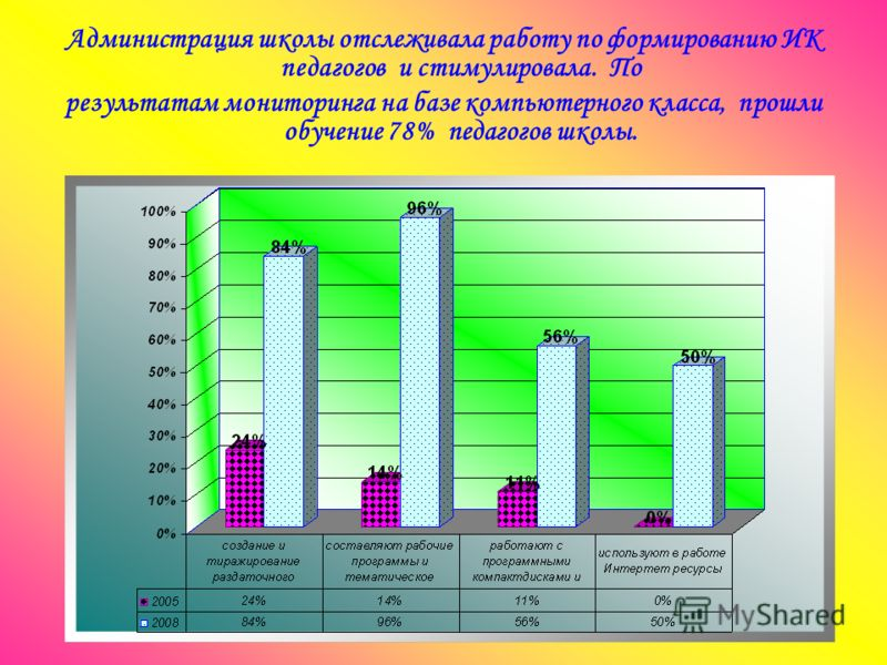 Администрация школы отслеживала работу по формированию ИК педагогов и стимулировала. По результатам мониторинга на базе компьютерного класса, прошли обучение 78% педагогов школы.