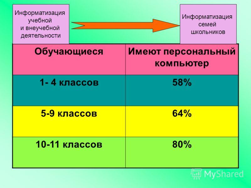 ОбучающиесяИмеют персональный компьютер 1- 4 классов58% 5-9 классов64% 10-11 классов80% Информатизация семей школьников Информатизация учебной и внеучебной деятельности