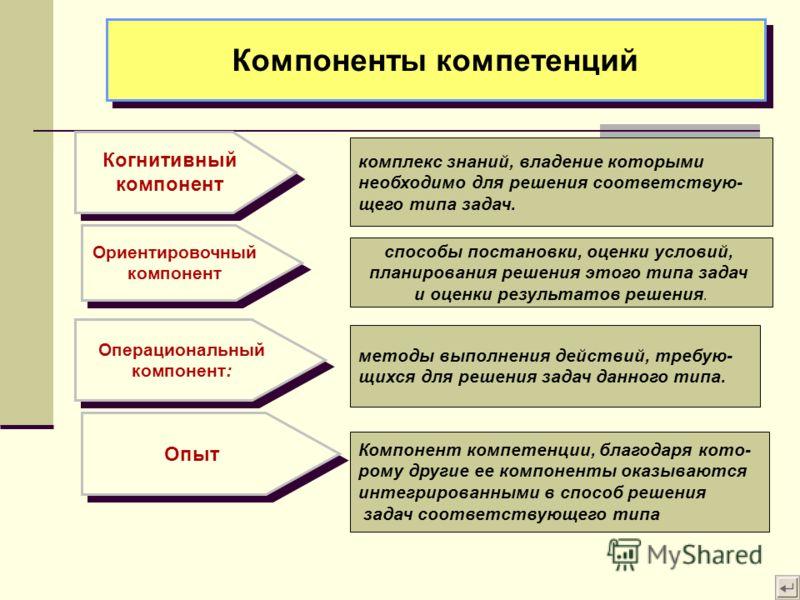 Когнитивный компонент Компоненты компетенций Ориентировочный компонент Операциональный компонент: Опыт комплекс знаний, владение которыми необходимо для решения соответствую- щего типа задач. методы выполнения действий, требую- щихся для решения зада