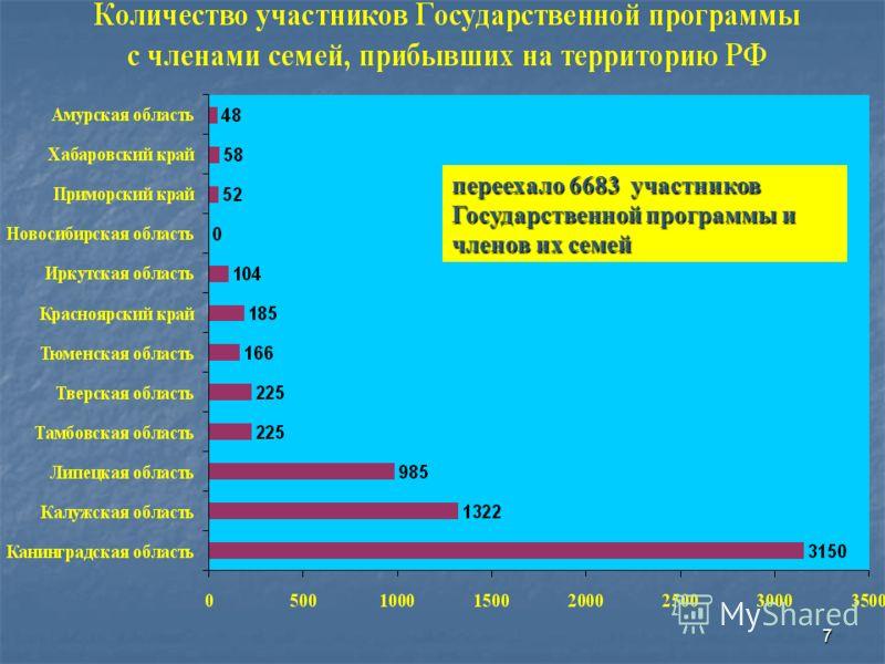 6 Временные группы представительства ФМС России за рубежом РКЗУ МИД России