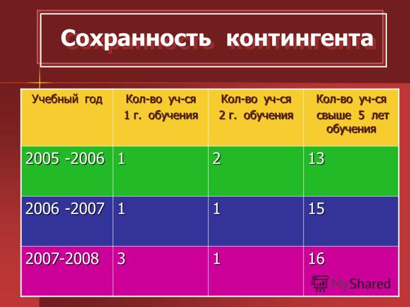 Сохранность контингента Учебный год Кол-во уч-ся 1 г. обучения Кол-во уч-ся 2 г. обучения Кол-во уч-ся свыше 5 лет обучения свыше 5 лет обучения 2005 -2006 1213 2006 -2007 1115 2007-20083116