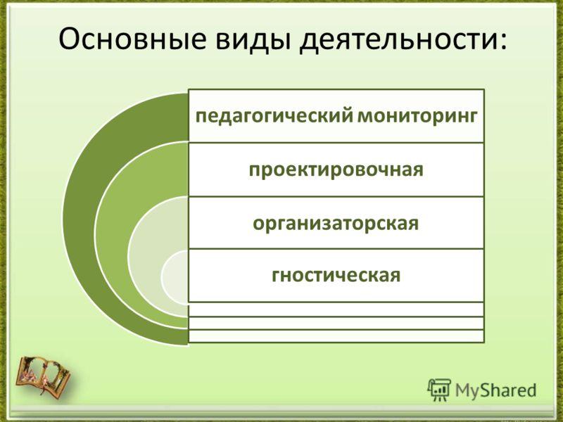 Основные виды деятельности: педагогический мониторинг проектировочная организаторская гностическая