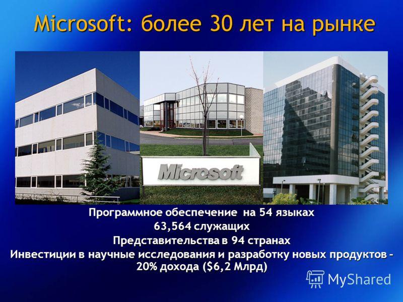 Microsoft: более 30 лет на рынке Программное обеспечение на 54 языках 63,564 служащих Представительства в 94 странах Инвестиции в научные исследования и разработку новых продуктов - 20% дохода ($6,2 Млрд)