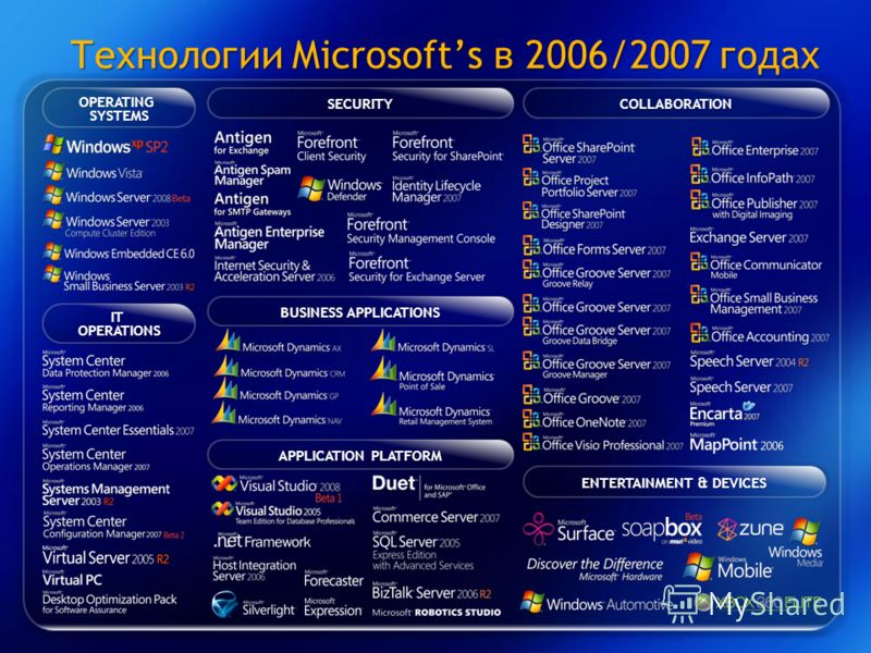 Технологии Microsofts в 2006/2007 годах OPERATINGSYSTEMS ITOPERATIONS SECURITYCOLLABORATION ENTERTAINMENT & DEVICES BUSINESS APPLICATIONS APPLICATION PLATFORM