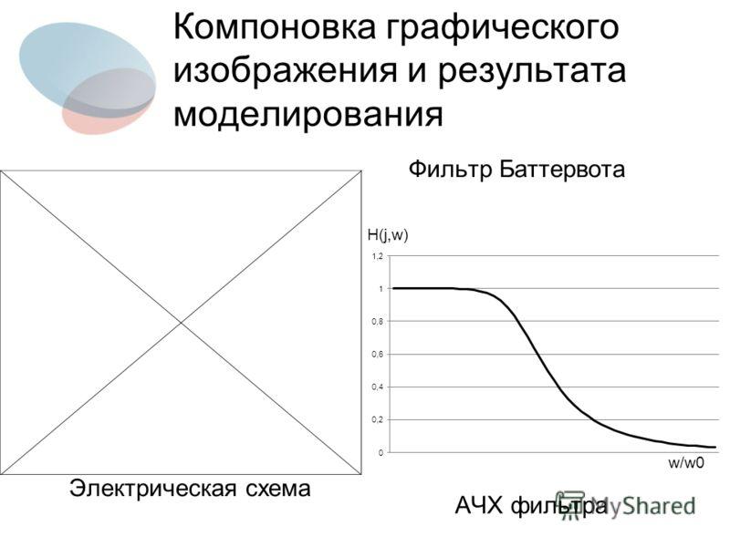 Компоновка графического изображения и результата моделирования АЧХ фильтра Фильтр Баттервота Электрическая схема H(j,w) w/w0