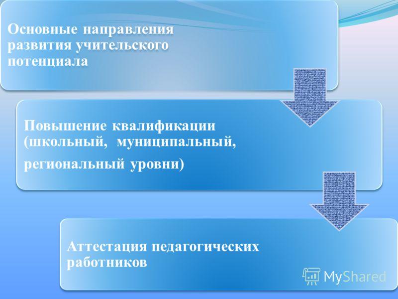Основные направления развития учительского потенциала Повышение квалификации (школьный, муниципальный, региональный уровни) Аттестация педагогических работников