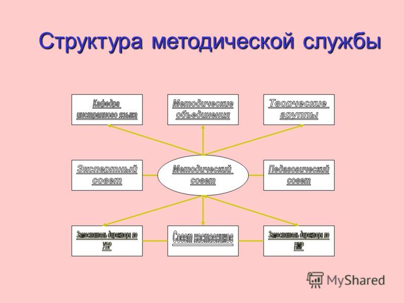 Структура методической службы Структура методической службы