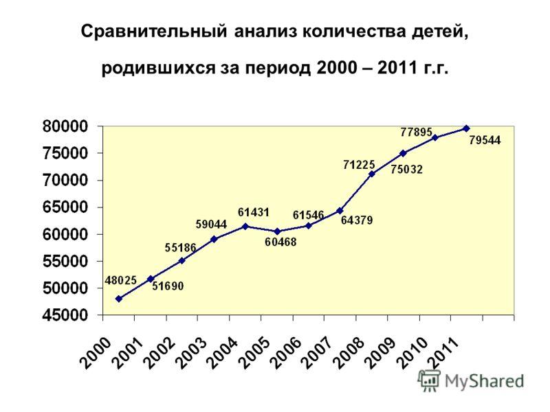 Сравнительный анализ количества детей, родившихся за период 2000 – 2011 г.г.