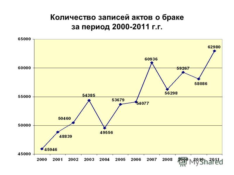 Количество записей актов о браке за период 2000-2011 г.г.