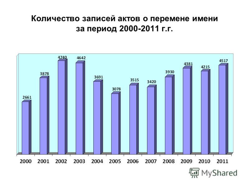 Количество записей актов о перемене имени за период 2000-2011 г.г.