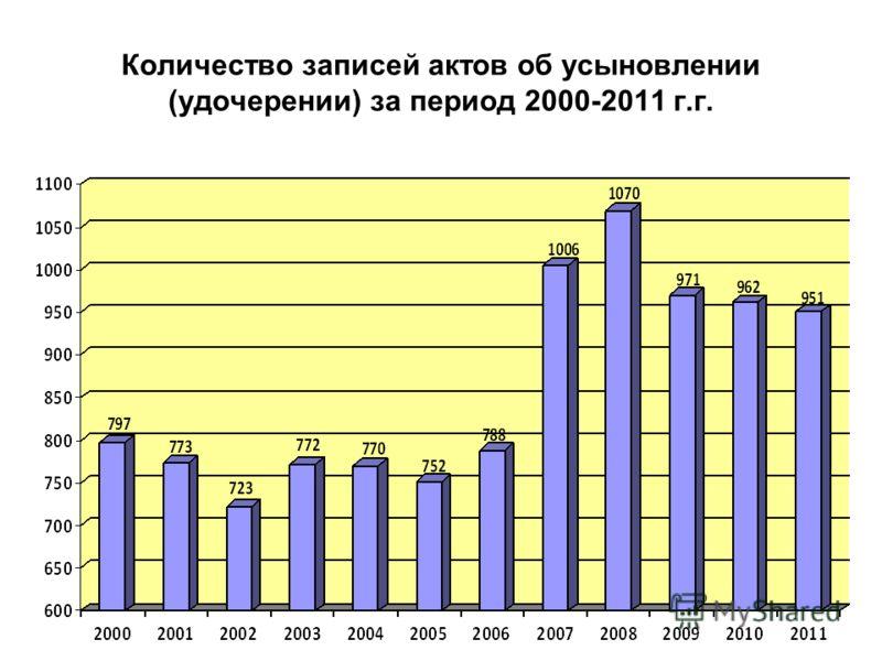 Количество записей актов об усыновлении (удочерении) за период 2000-2011 г.г.