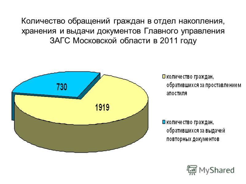 Количество обращений граждан в отдел накопления, хранения и выдачи документов Главного управления ЗАГС Московской области в 2011 году
