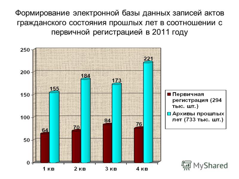 Формирование электронной базы данных записей актов гражданского состояния прошлых лет в соотношении с первичной регистрацией в 2011 году