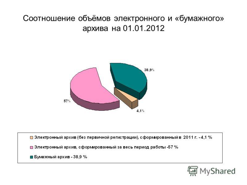 Соотношение объёмов электронного и «бумажного» архива на 01.01.2012