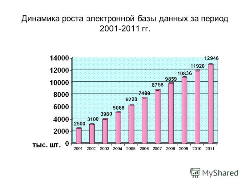 Динамика роста электронной базы данных за период 2001-2011 гг.