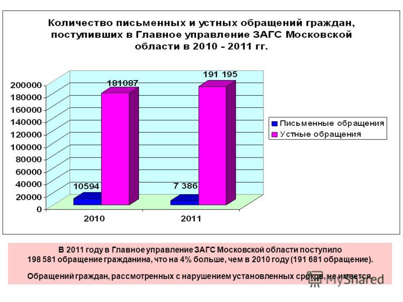 В 2011 году в Главное управление ЗАГС Московской области поступило 198 581 обращение гражданина, что на 4% больше, чем в 2010 году (191 681 обращение). Обращений граждан, рассмотренных с нарушением установленных сроков, не имеется.