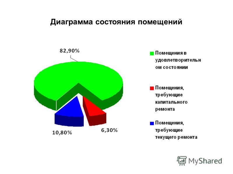 Диаграмма состояния помещений