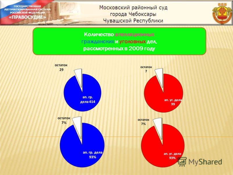 Количество апелляционных гражданских и уголовных дел, рассмотренных в 2009 году