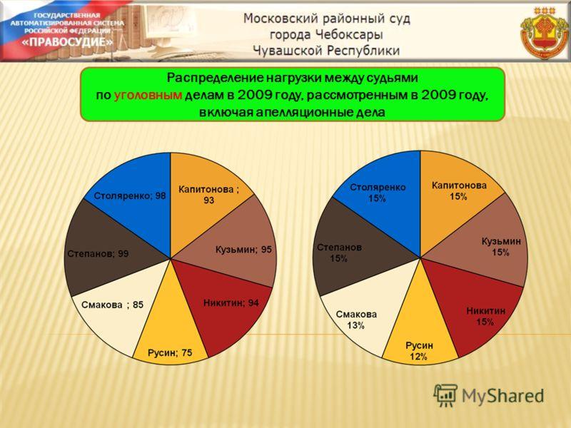 Распределение нагрузки между судьями по уголовным делам в 2009 году, рассмотренным в 2009 году, включая апелляционные дела