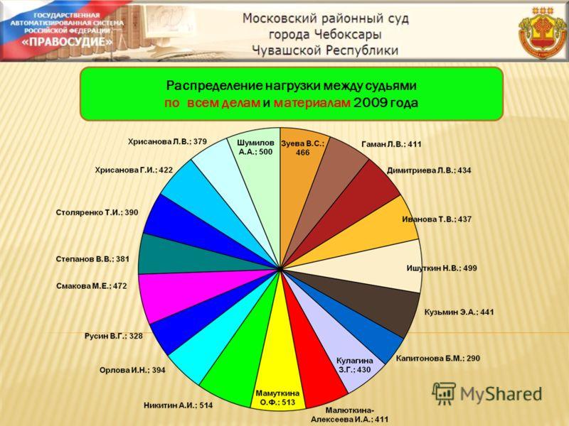 Распределение нагрузки между судьями по всем делам и материалам 2009 года