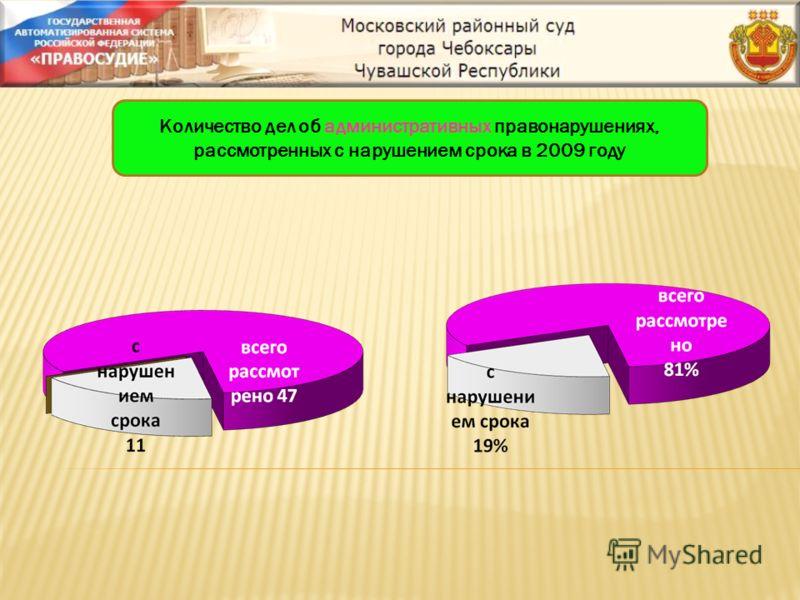 Количество дел об административных правонарушениях, рассмотренных с нарушением срока в 2009 году