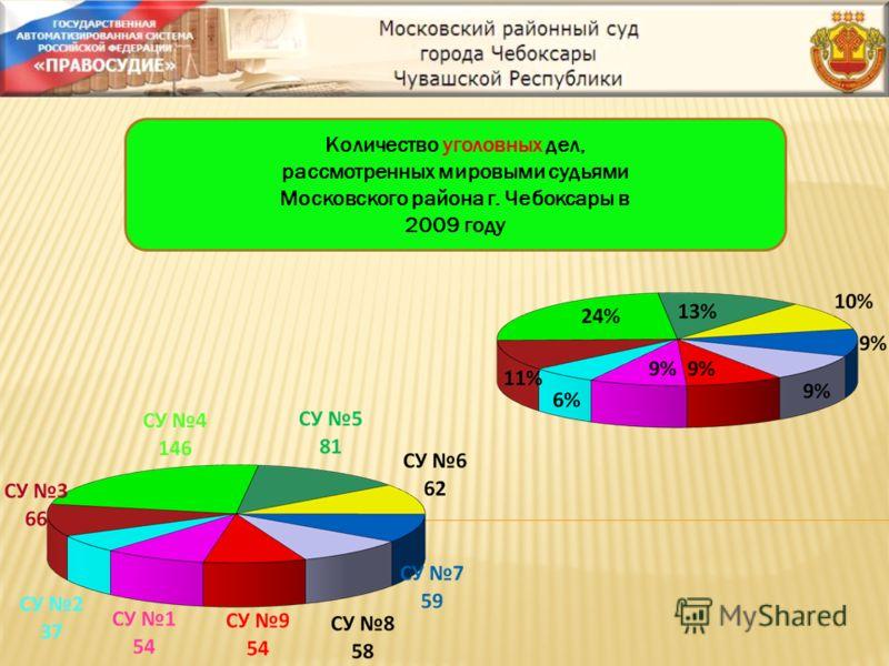 Количество уголовных дел, рассмотренных мировыми судьями Московского района г. Чебоксары в 2009 году