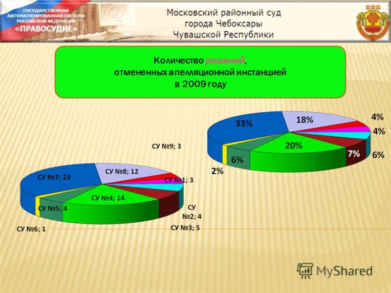 Количество решений, отмененных апелляционной инстанцией в 2009 году