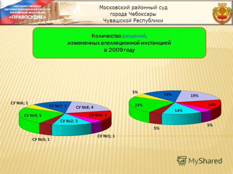 Количество решений, измененных апелляционной инстанцией в 2009 году