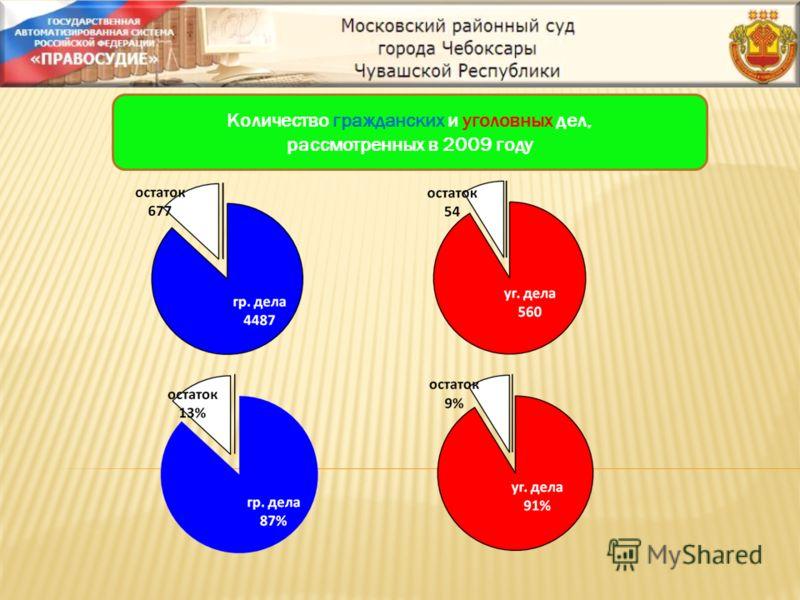 Количество гражданских и уголовных дел, рассмотренных в 2009 году