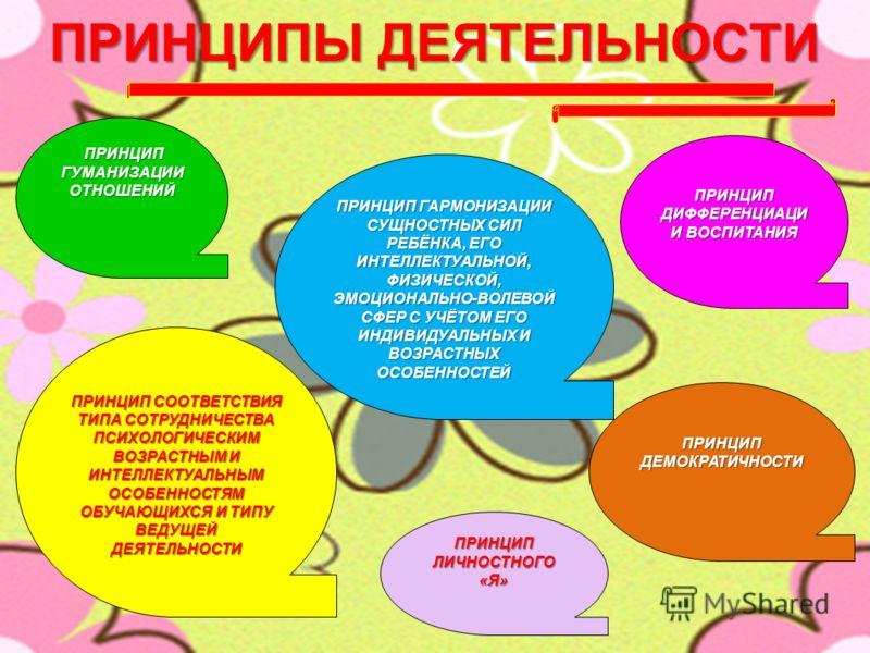 5 ПРИНЦИПЫ ДЕЯТЕЛЬНОСТИ ПРИНЦИП ГУМАНИЗАЦИИ ОТНОШЕНИЙ ПРИНЦИП ГУМАНИЗАЦИИ ОТНОШЕНИЙ ПРИНЦИП СООТВЕТСТВИЯ ТИПА СОТРУДНИЧЕСТВА ПСИХОЛОГИЧЕСКИМ ВОЗРАСТНЫМ И ИНТЕЛЛЕКТУАЛЬНЫМ ОСОБЕННОСТЯМ ОБУЧАЮЩИХСЯ И ТИПУ ВЕДУЩЕЙ ДЕЯТЕЛЬНОСТИ ПРИНЦИП ДИФФЕРЕНЦИАЦИ И ВО