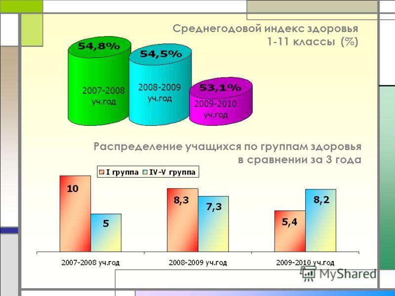 Среднегодовой индекс здоровья 1-11 классы (%) 2007-2008 уч.год 2008-2009 уч.год 2009-2010 уч.год Распределение учащихся по группам здоровья в сравнении за 3 года