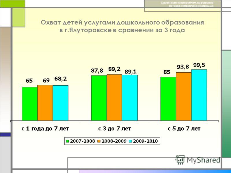 Охват детей услугами дошкольного образования в г.Ялуторовске в сравнении за 3 года Характеристика проблем, на решение которых направлена Программа