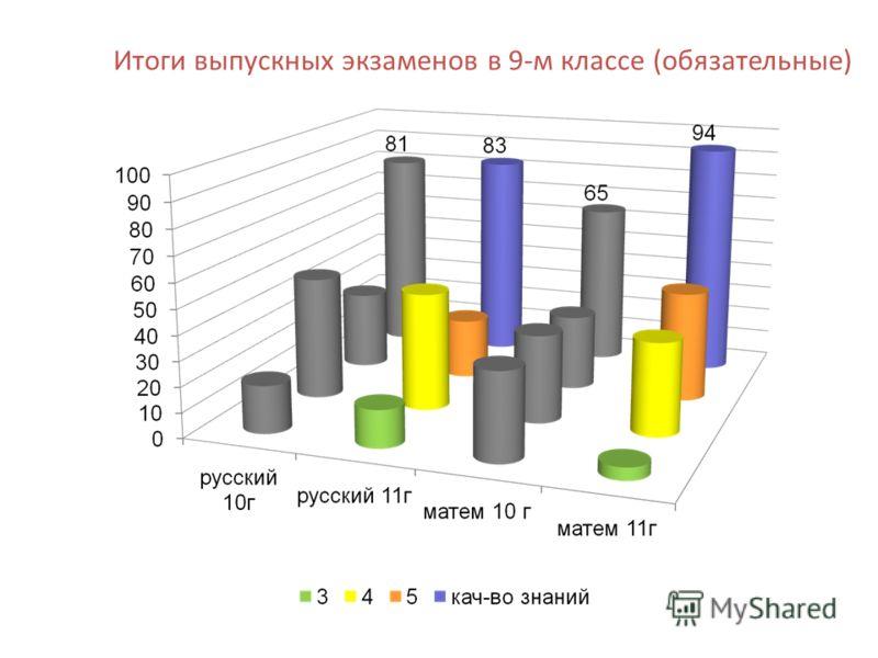 Итоги выпускных экзаменов в 9-м классе (обязательные)