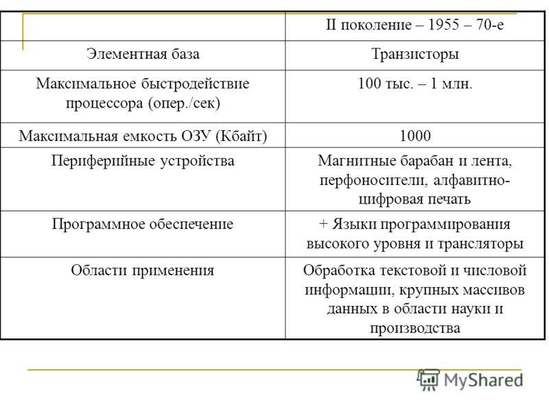 II поколение – 1955 – 70-е Элементная базаТранзисторы Максимальное быстродействие процессора (опер./сек) 100 тыс. – 1 млн. Максимальная емкость ОЗУ (Кбайт)1000 Периферийные устройстваМагнитные барабан и лента, перфоносители, алфавитно- цифровая печат