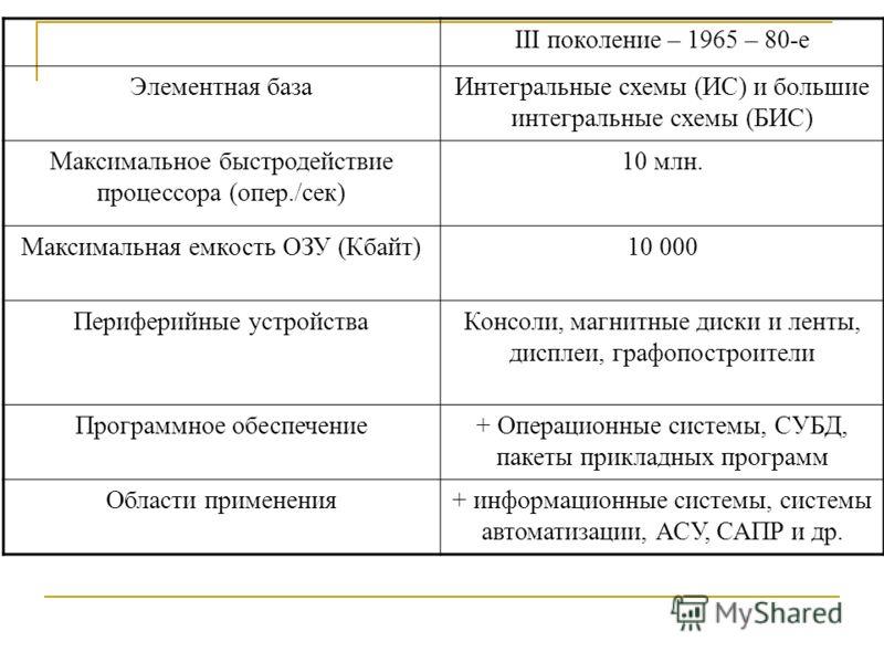 III поколение – 1965 – 80-е Элементная базаИнтегральные схемы (ИС) и большие интегральные схемы (БИС) Максимальное быстродействие процессора (опер./сек) 10 млн. Максимальная емкость ОЗУ (Кбайт)10 000 Периферийные устройстваКонсоли, магнитные диски и