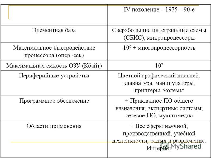 IV поколение – 1975 – 90-е Элементная базаСверхбольшие интегральные схемы (СБИС), микропроцессоры Максимальное быстродействие процессора (опер./сек) 10 9 + многопроцессорность Максимальная емкость ОЗУ (Кбайт)10 7 Периферийные устройстваЦветной графич