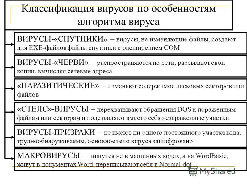 ВИРУСЫ-«СПУТНИКИ» – вирусы, не изменяющие файлы, создают для ЕХЕ-файлов файлы спутники с расширением СОМ ВИРУСЫ-«ЧЕРВИ» – распространяются по сети, рассылают свои копии, вычисляя сетевые адреса «ПАРАЗИТИЧЕСКИЕ» – изменяют содержимое дисковых секторов