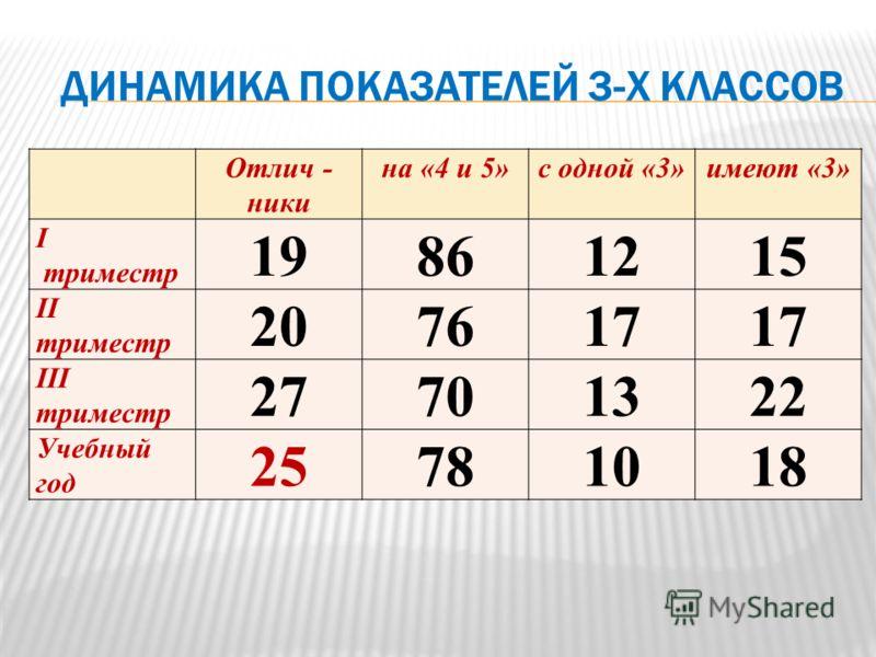 Отлич - ники на «4 и 5»с одной «3»имеют «3» I триместр 19861215 II триместр 207617 III триместр 27701322 Учебный год 25781018