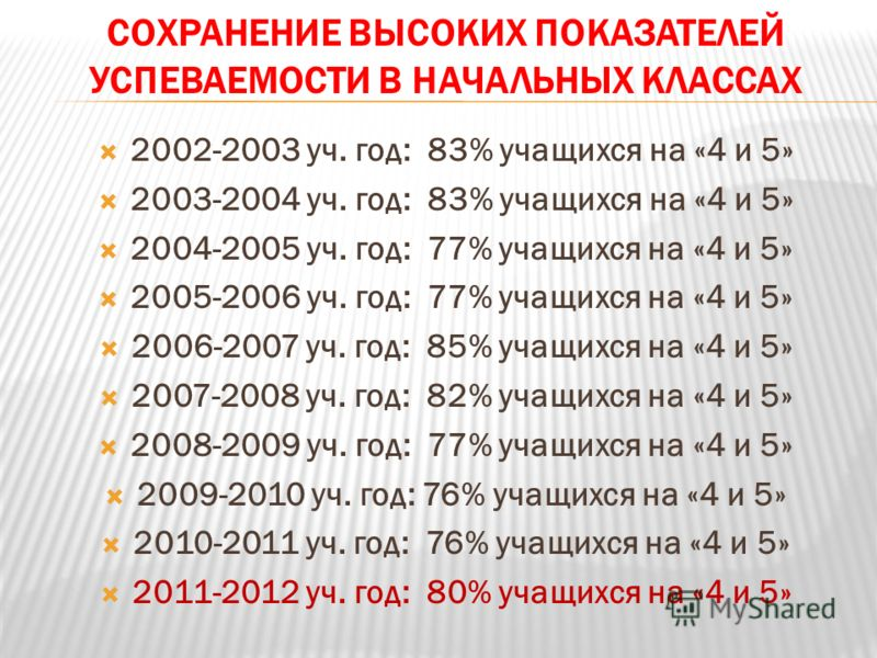СОХРАНЕНИЕ ВЫСОКИХ ПОКАЗАТЕЛЕЙ УСПЕВАЕМОСТИ В НАЧАЛЬНЫХ КЛАССАХ 2002-2003 уч. год: 83% учащихся на «4 и 5» 2003-2004 уч. год: 83% учащихся на «4 и 5» 2004-2005 уч. год: 77% учащихся на «4 и 5» 2005-2006 уч. год: 77% учащихся на «4 и 5» 2006-2007 уч.